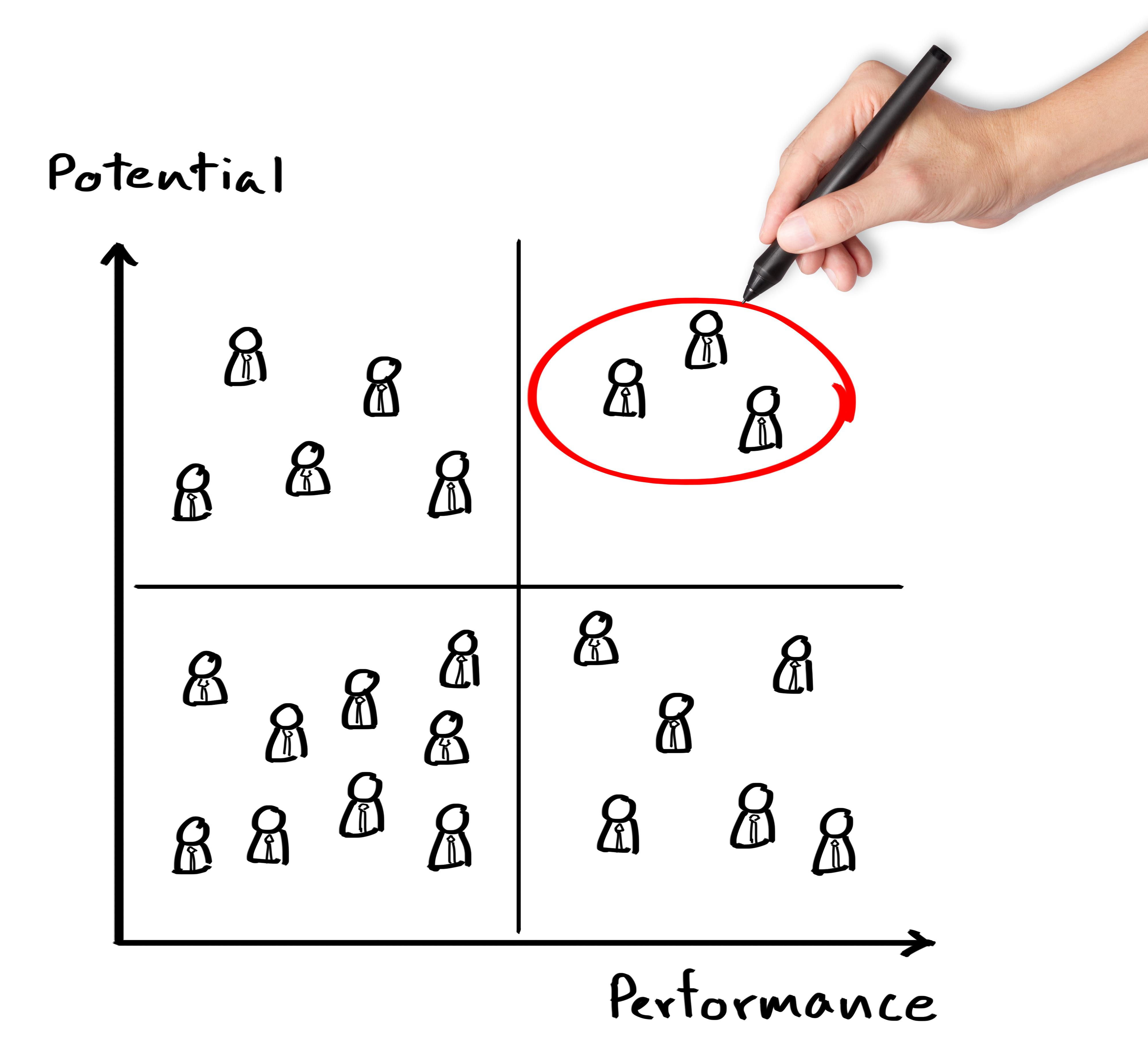 Graph displaying potential versus performance